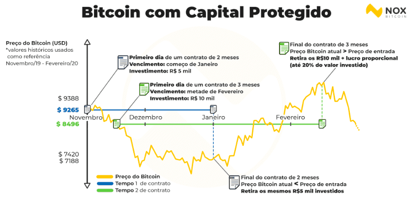 bitcoin capital protegido