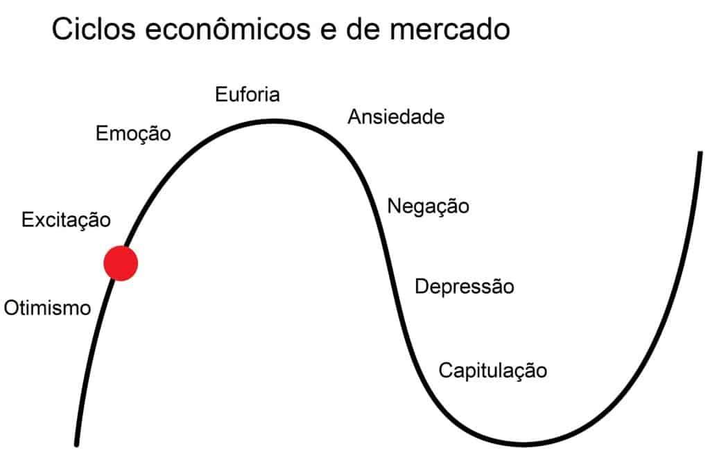 ciclo econômico brasil