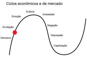 economia brasileira atual