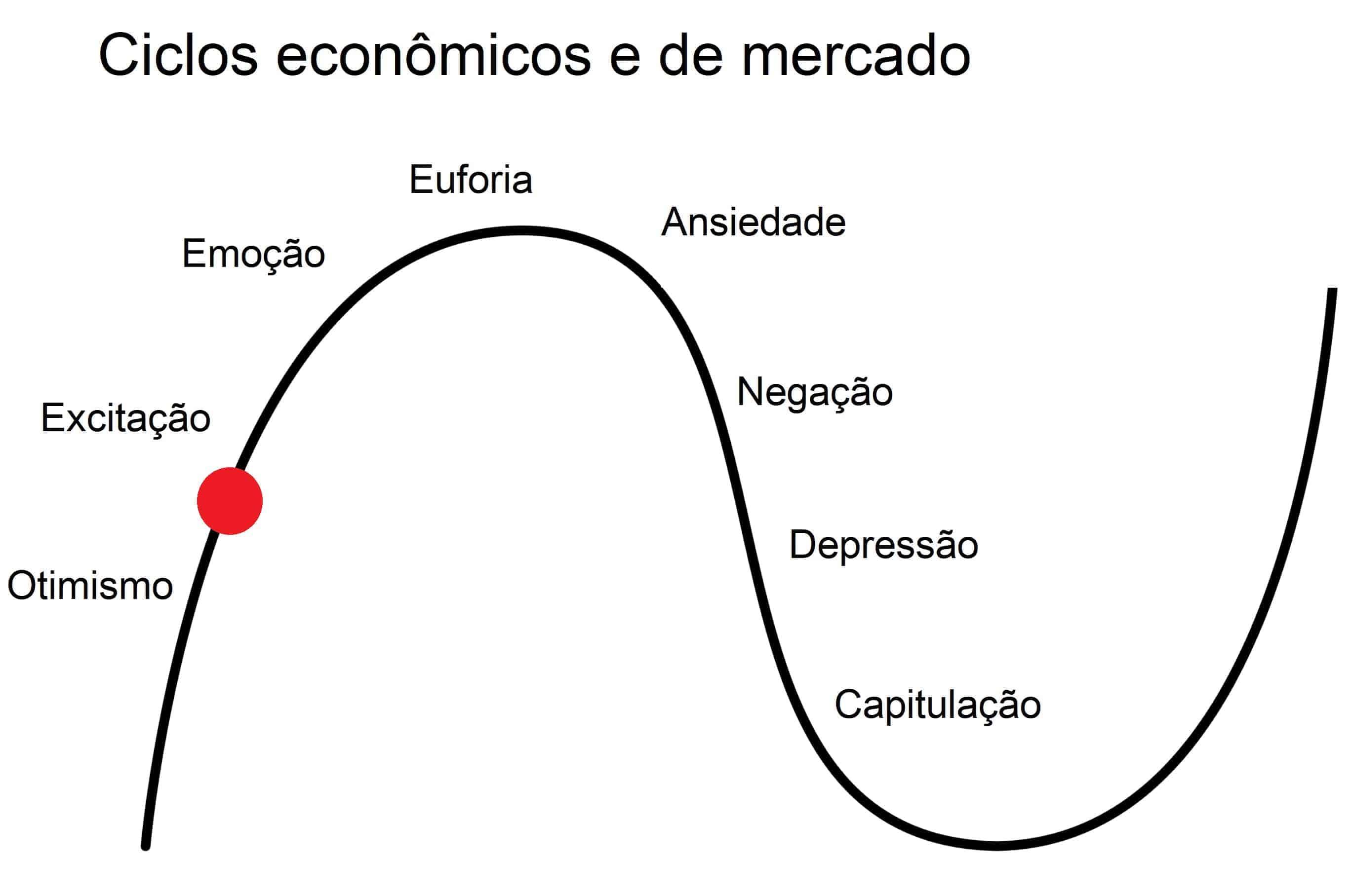 ciclo econômico brasil economia brasileira 2020