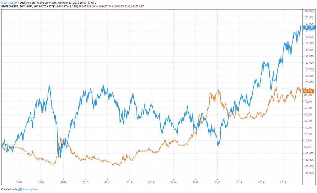 dolar vs ibovespa