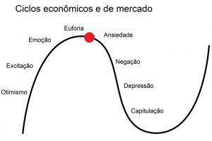 escola austríaca e ciclos econômicos