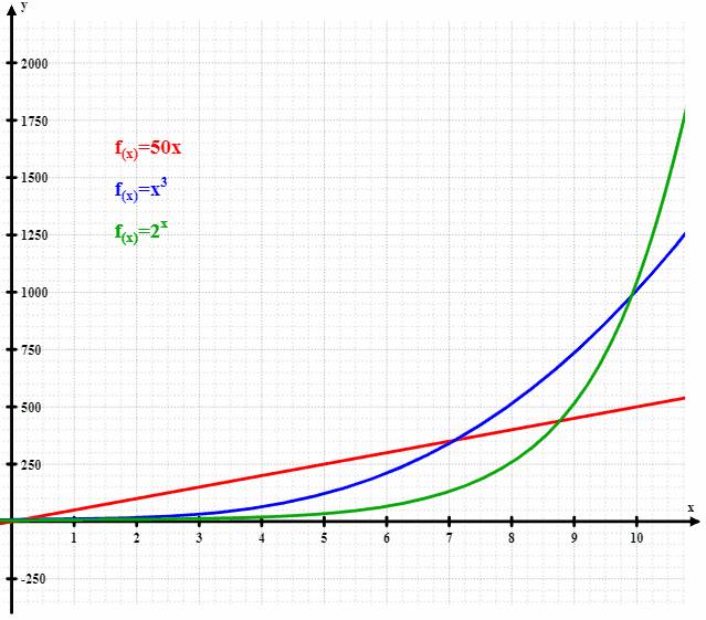 nassim taleb e o mundo exponencial