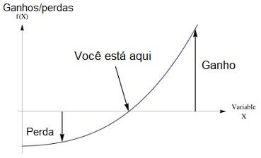 payoff exponencial