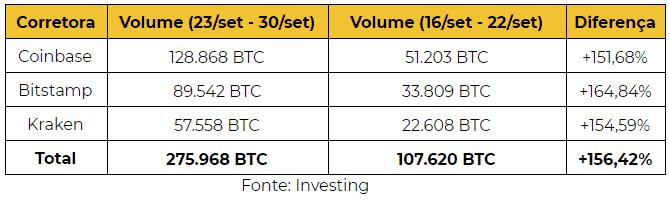 volume de bitcoin