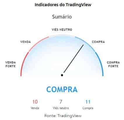 indicadores tradingview