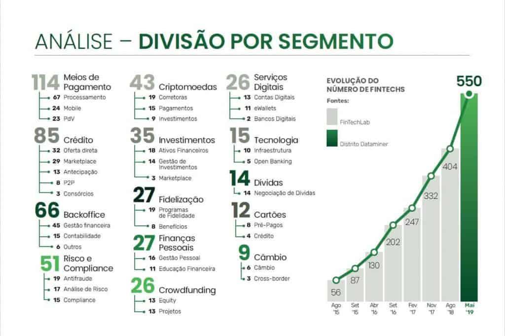 fintechs no brasil