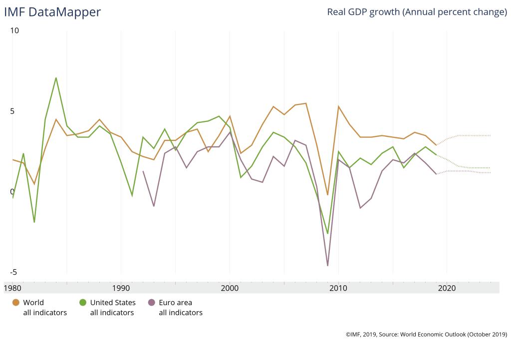 Crescimento da economia