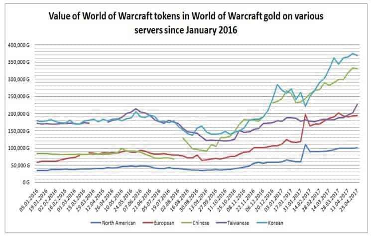 valor da moeda do world of warcraft