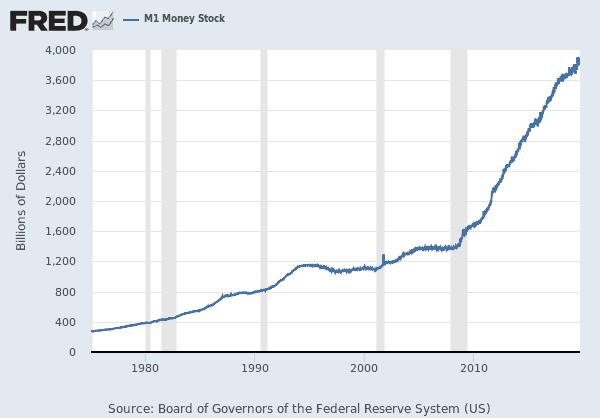 Emissão de dinheiro nos Estados unidos