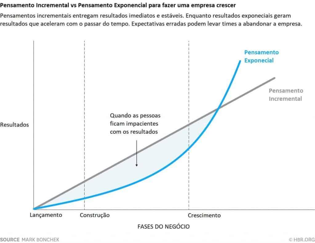 fases de crescimento da startup