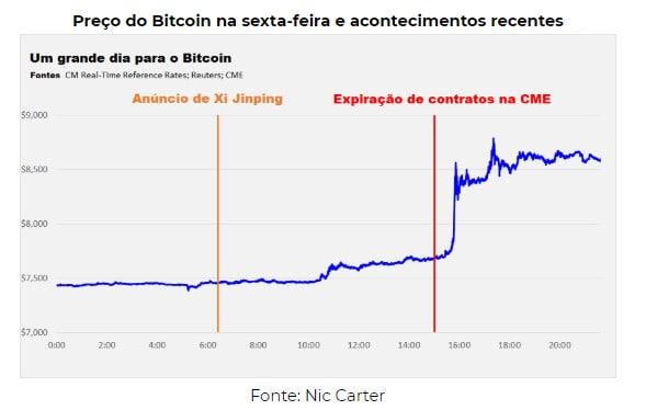 por que o preço do bitcoin subiu