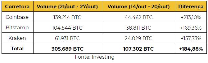 volume de bitcoins negociados