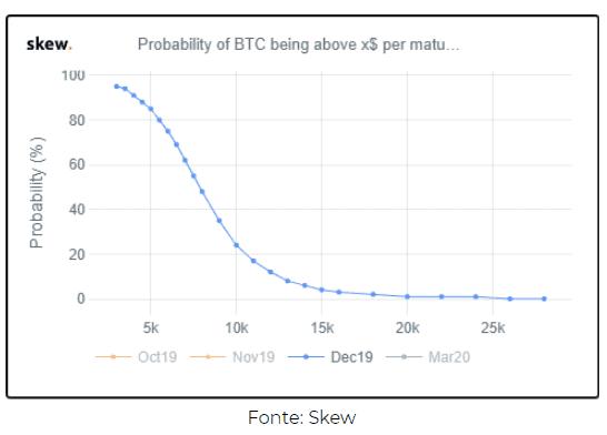 probabilidade do preço do bitcoin