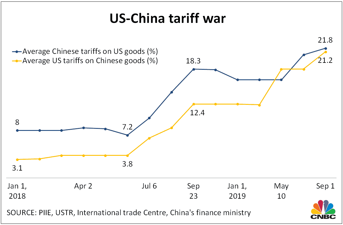 tarifas china guerra comercial