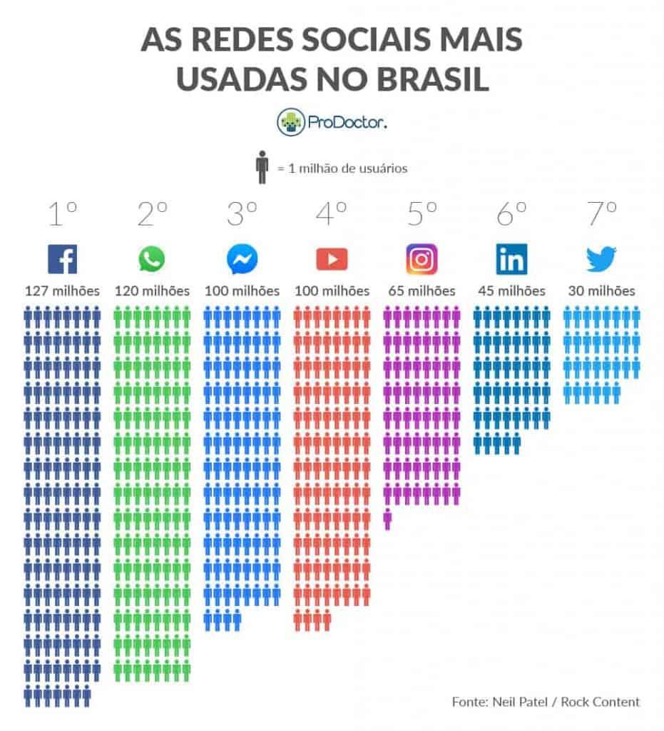 usuarios de redes sociais
