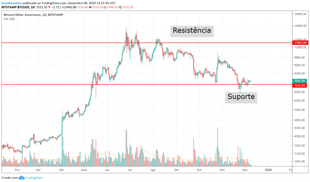 bitcoin suporte e resistência