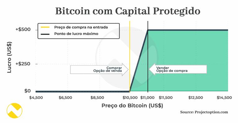 mercado de opções capital protegido