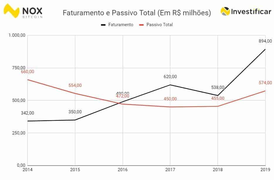 dívida do flamengo
