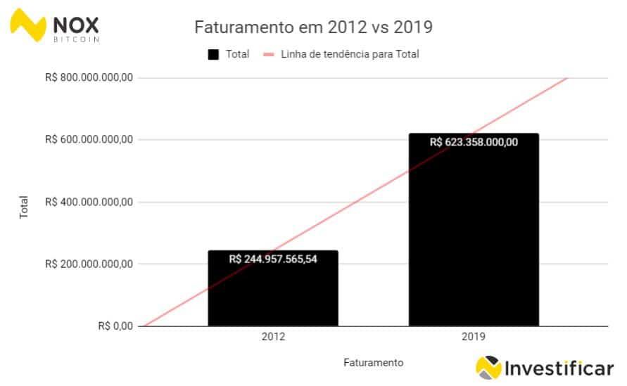 faturamento do flamengo 2019