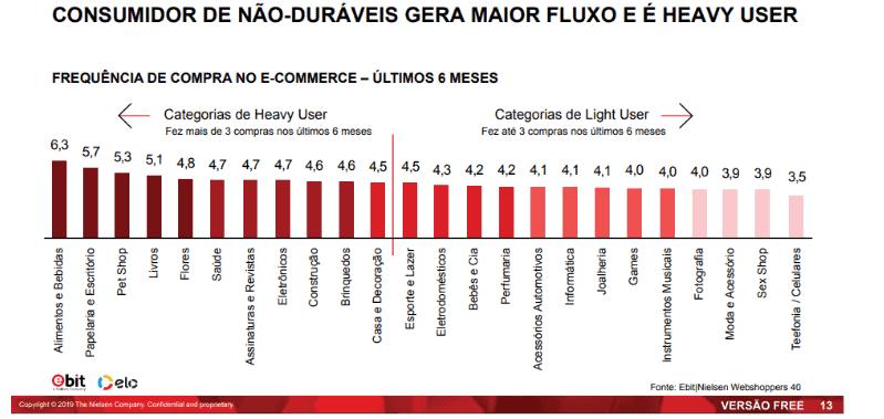 Frequência de compra no e-commerce brasileiro por categoria