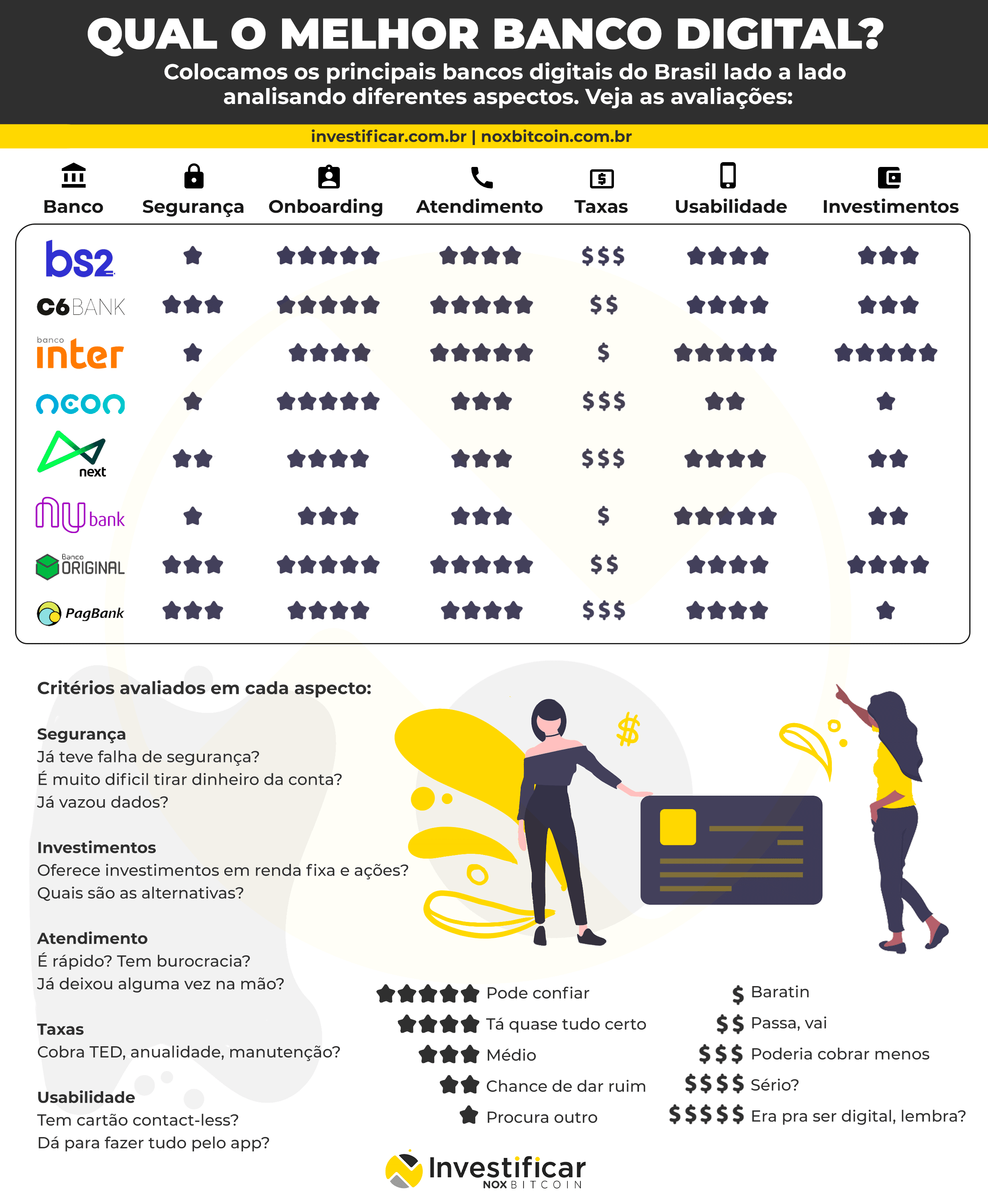Quais são os melhores bancos digitais no Brasil?