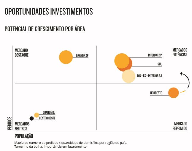 Demanda reprimida no Nordeste do Brasil - Potencial para investimentos