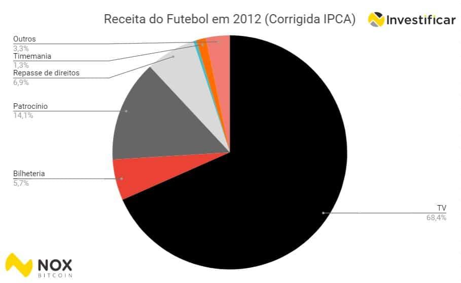 receita em 2012