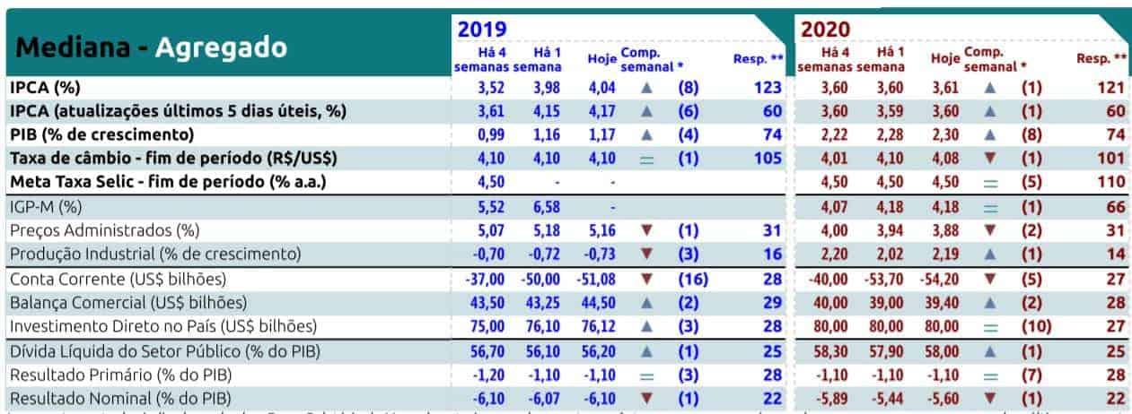relatório focus economia brasileira 2020