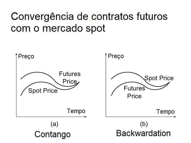arbitragem de futuros