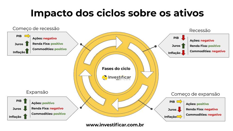 classes de ativos e ciclos econômicos