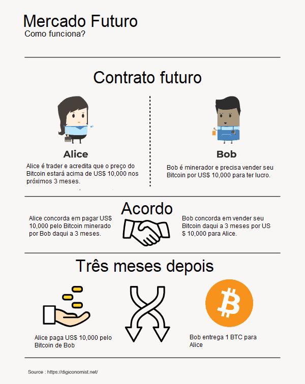 como funciona o mercado futuro