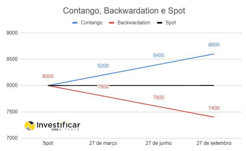 curva de contratos futuros