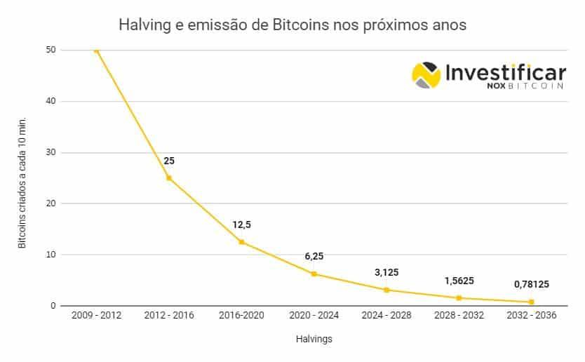 emissão de bitcoins a cada halving