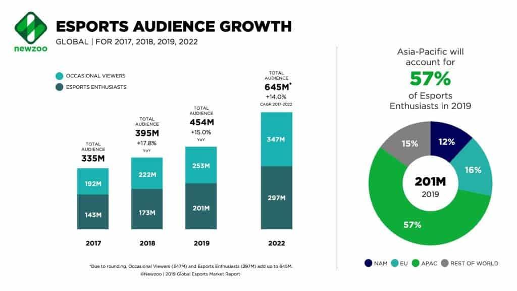 crescimento da audiência dos e-sports