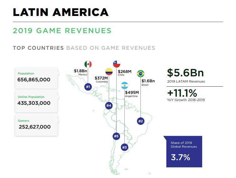 e-sports na america latina