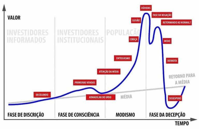 ciclo de um bull market