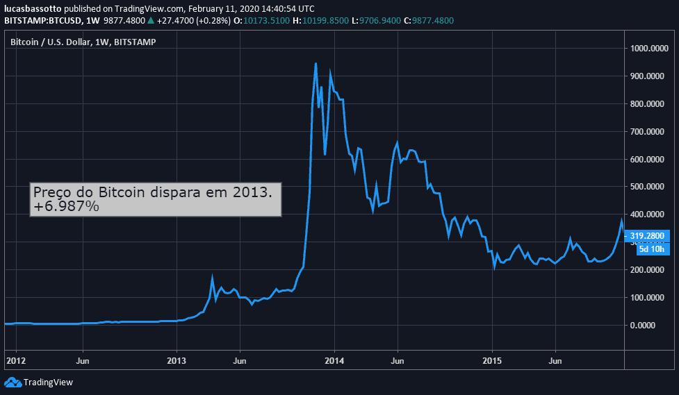 preço do Bitcoin em 2013