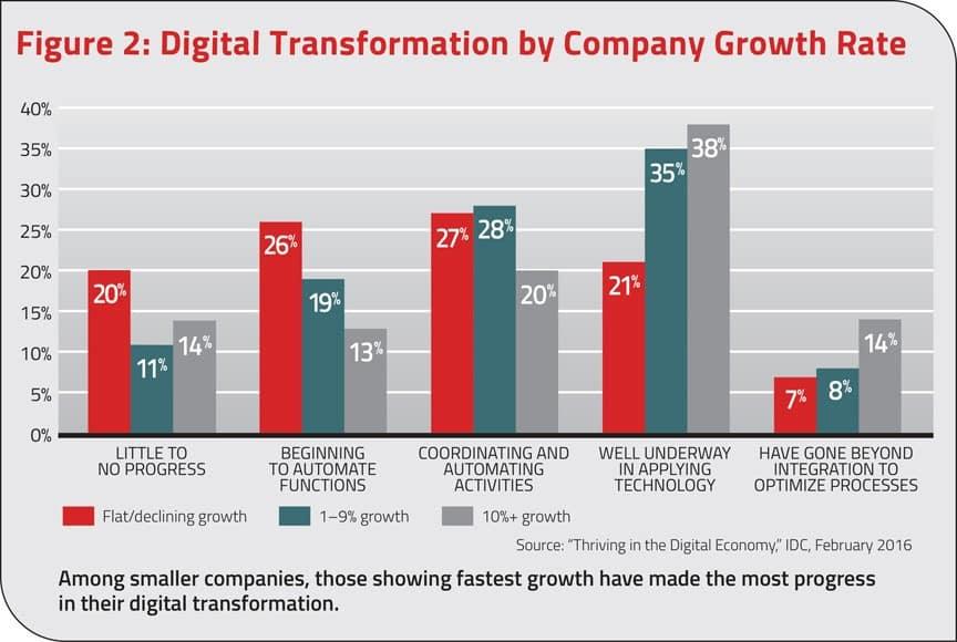 transformação digital por negócios