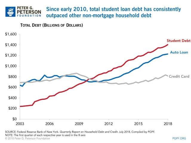 hipotecas e dívidas estudantis