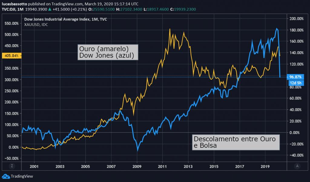 ouro vs s&p500
