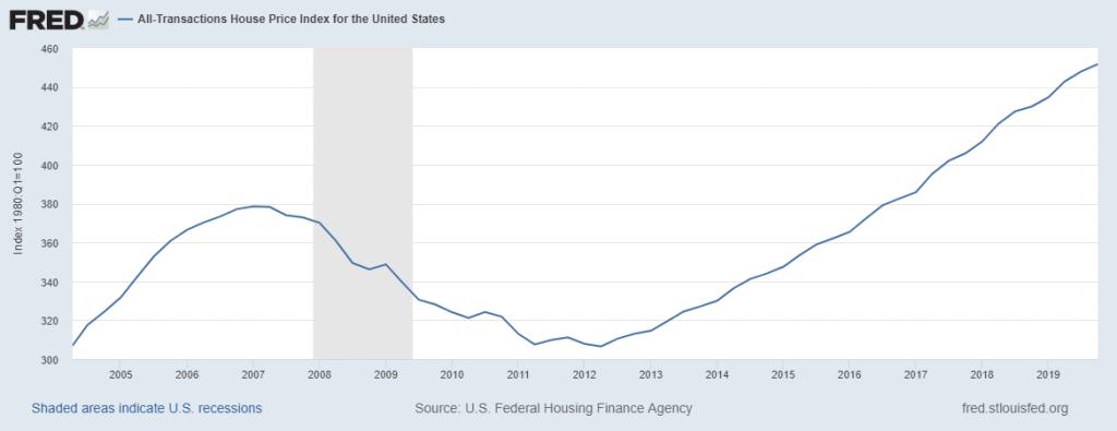 preço dos imóveis nos estados unidos quantitative easing