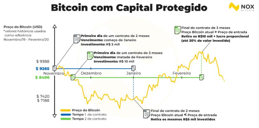 comprar bitcoin capital protegido