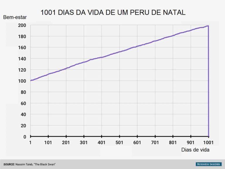 1001 dias da vida de um peru de natal