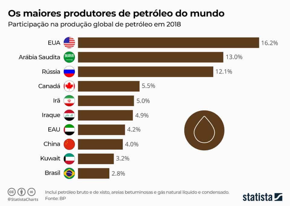 os maiores produtores de petróleo do mundo