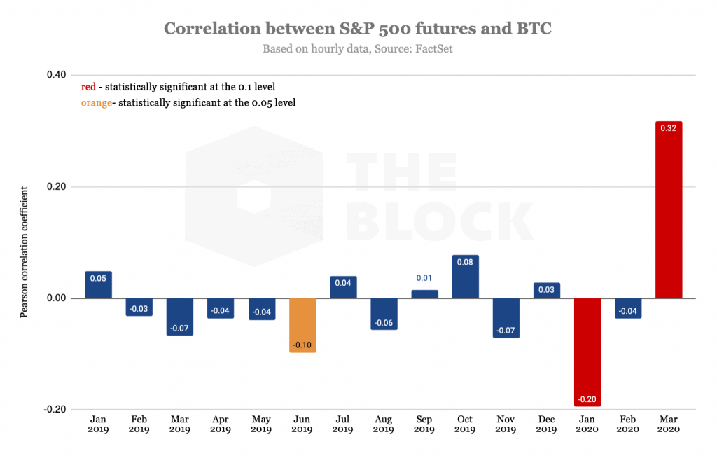 correlação entre bitcoin e bolsa de valores