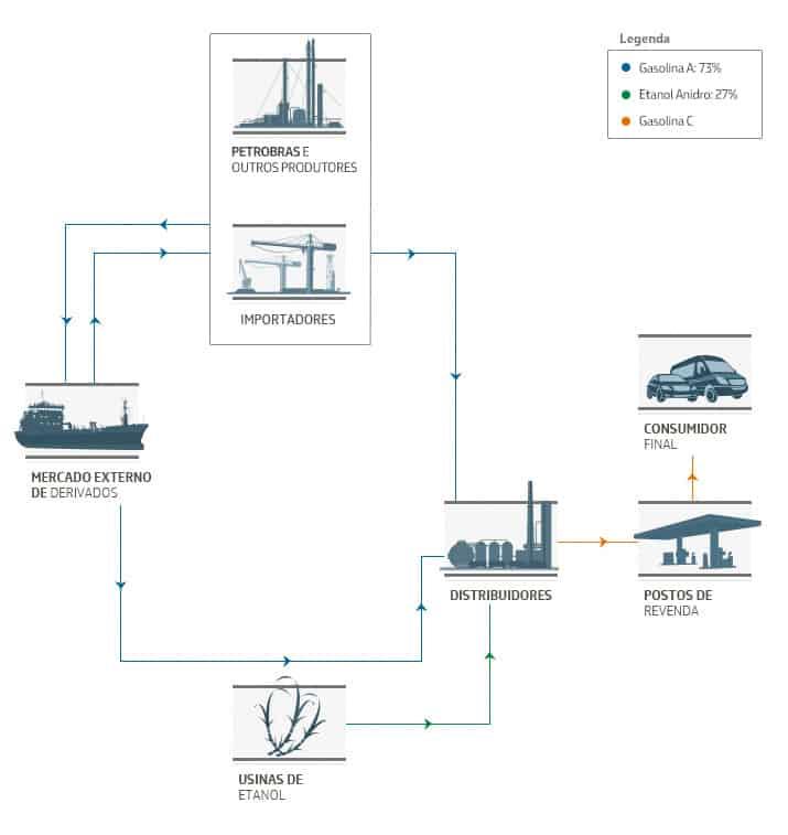 distribuição de combustível