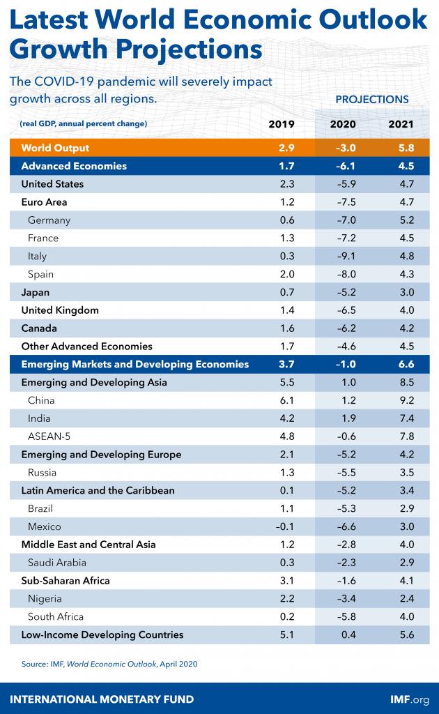 crescimento da economia mundial fmi