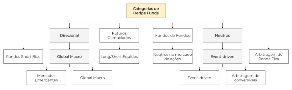 categorias de hedge funds
