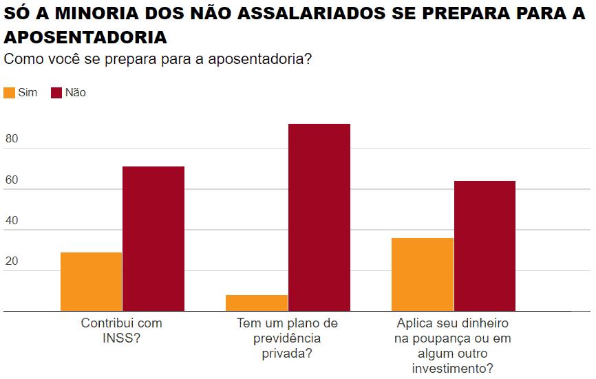 brasileiro poupa pouco